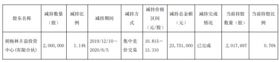 建研院股东胡杨林丰益减持200万股 套现约2375.1万元
