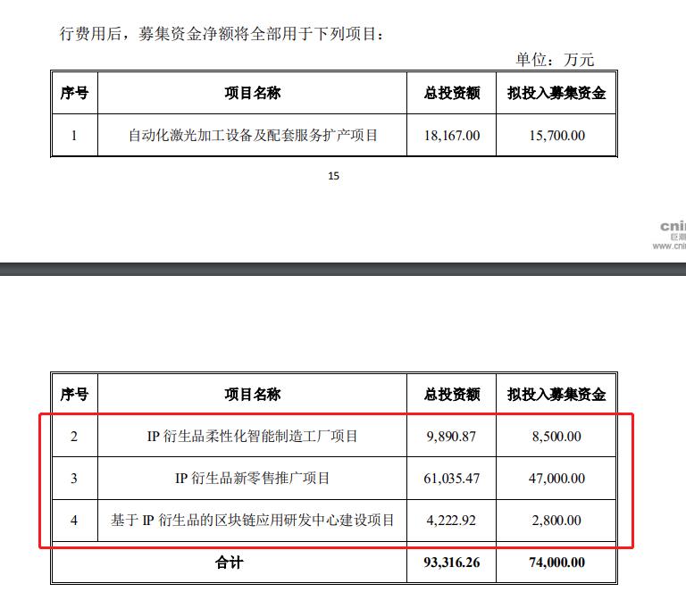 金运激光拟斥资5.83亿元进军IP衍生品新零售项目