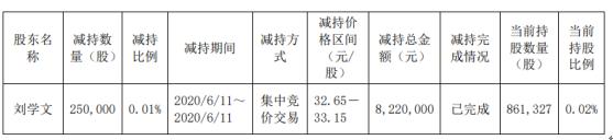 隆基股份股东刘学文减持25万股 套现约822万元