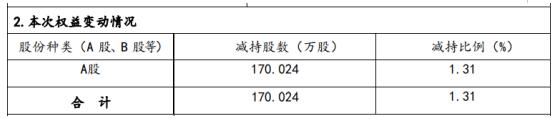 同和药业股东计划减持170.02万股,权益变动后持股比例为9.59%