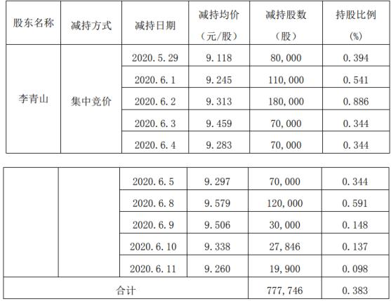 贝肯能源股东李青山计划减持77.77万股,股份减少0.38%