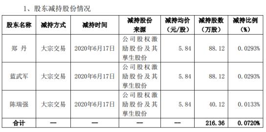 红日药业股东拟合计减持公司股份216.36万股,股份减少0.07%
