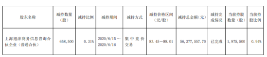 数据港股东减持公司股份65.85万股