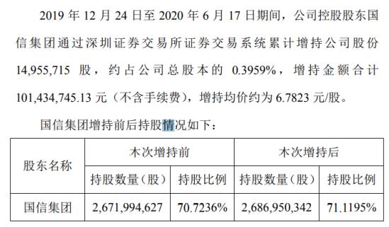 江苏国信股东增持1495.57万股