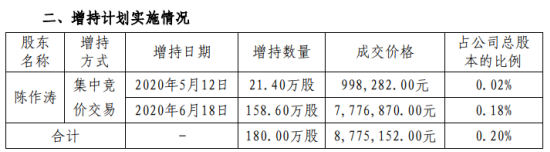 天壕环境股东增持180万股,股份增加0.2%