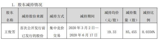 盛天网络股东王俊芳减持8.55万股