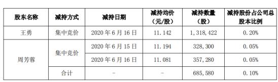 美尚生态股东合计减持200.4万股