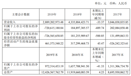 博天环境2019年公司亏损7.21亿