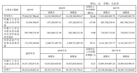 亚泰集团2019年公司实现营业收入170.1亿元