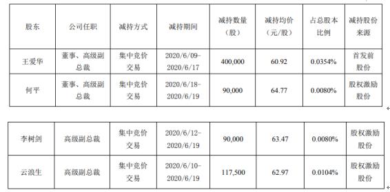 广联达4名股东合计减持69.75万股,股份减少0.06%
