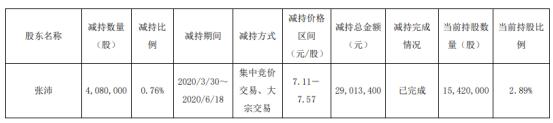 神奇制药股东张沛减持408万股,股份减少0.76%