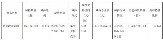 大唐发电股东减持2543.72万股,股份减少0.14%