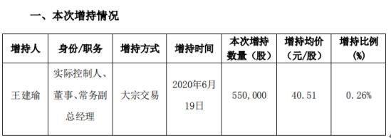 凯普生物股东增持55万股,股份增加0.26%,耗资2228.05万元