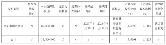 贵阳银行股东质押股份3580万股 用于营运资金补充