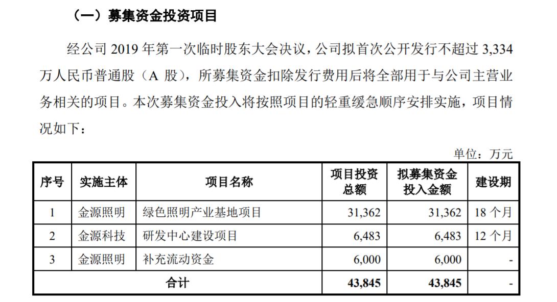 金源照明创业板试行注册制发行上市获得受理 公开发行股票的数量不超过3334万股
