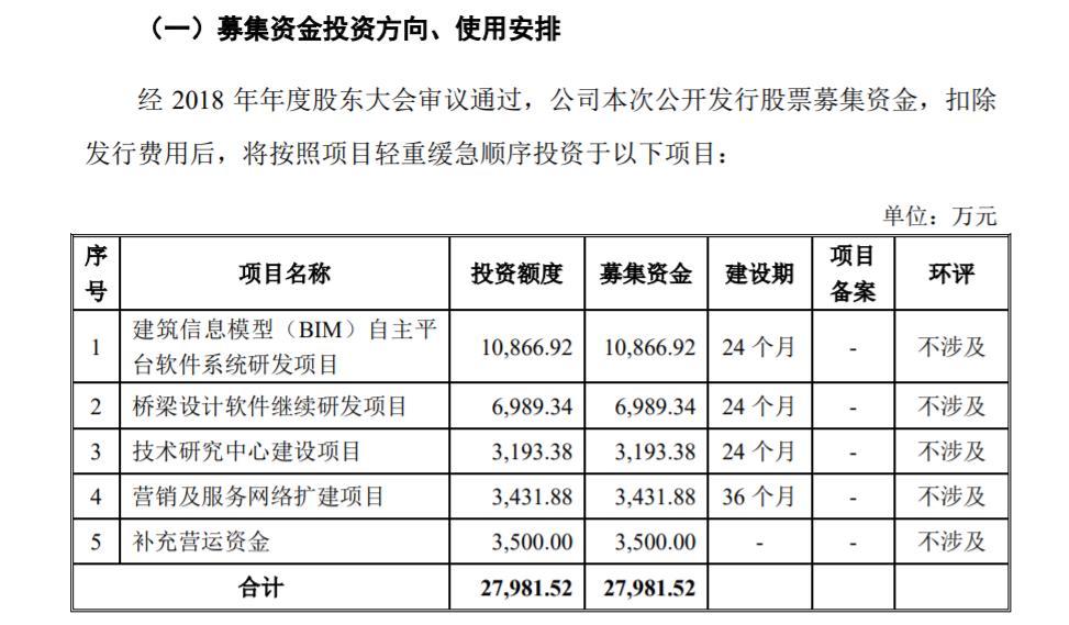 盈建科创业板试行注册制发行上市获得受理 发行股数不超过1413万股