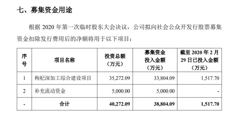 沃福百瑞创业板试行注册制发行上市获得受理 拟发行股数不超过2778万股