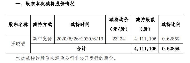 神州数码股东王晓岩减持411.11万股