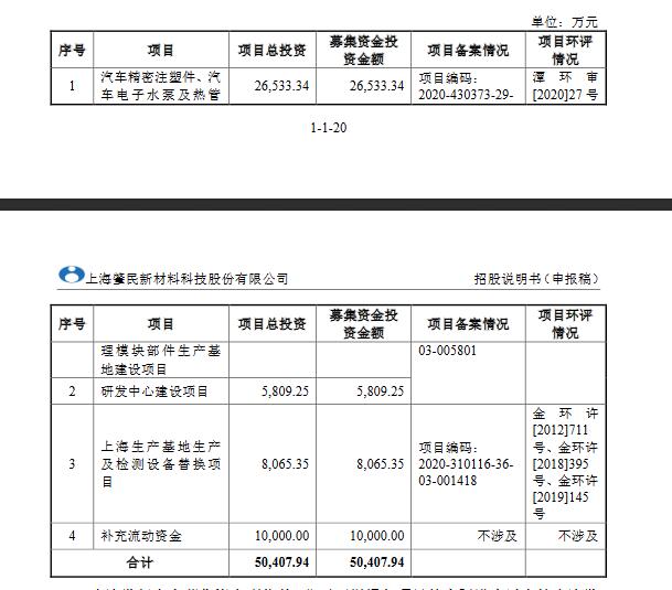 肇民科技创业板发行上市获得受理 保荐机构为海通证券