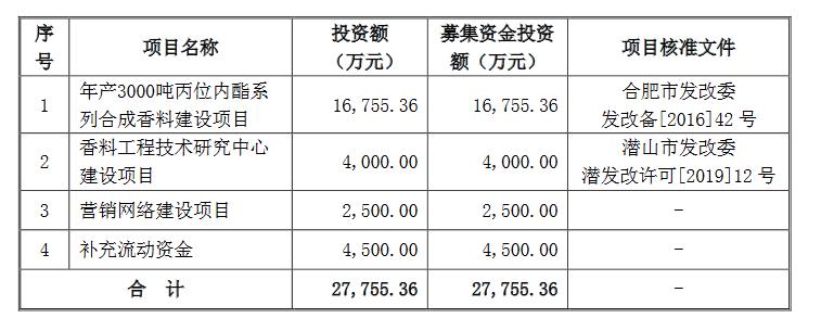华业香料创业板发行上市获得受理 保荐机构为国元证券