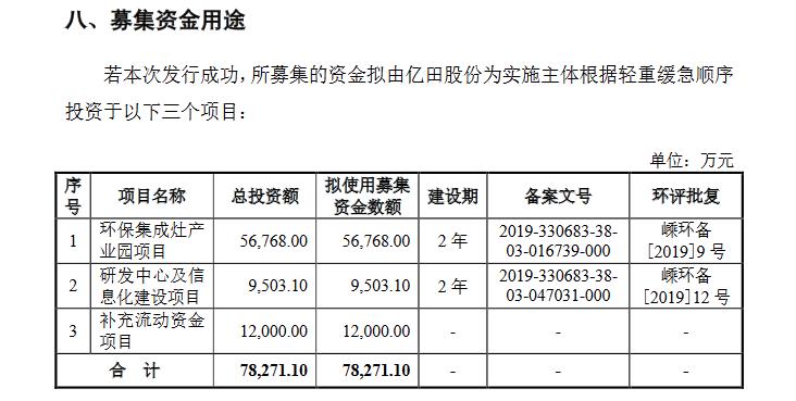 亿田股份创业板发行上市获得受理 拟公开发行不超过2666.67万股