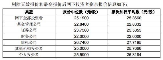 """艾融软件精选层发行价格敲定25.18元,发行代码""""889999"""""""