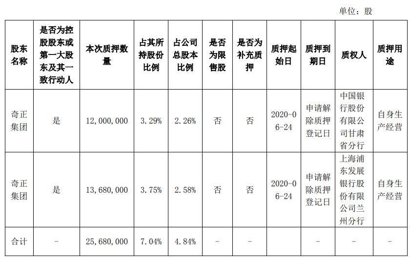 奇正藏药股东奇正集团质押2568万股,占其所持公司股份的7.04%