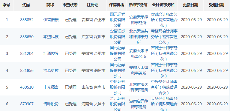 6月29日共有6家公司精选层申报材料获受理 3家公司的保荐机构均为国元证券