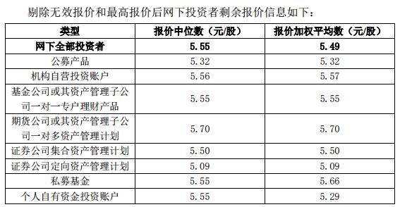 颖泰生物和艾融软件的发行价出炉,分别为5.45元/股和25.18元/股