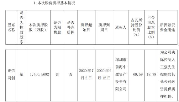 至正股份股東質押股份1400.56萬股