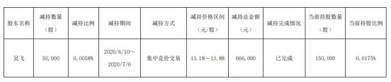 爱柯迪股东减持公司股份5万股 套现约66.6万元