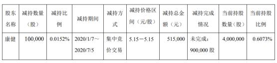 雪峰科技股东减持公司股份10万股 套现约51.5万元