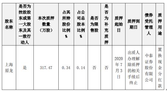 奥瑞金股东质押股份317.47万股,用于置换现金分红款