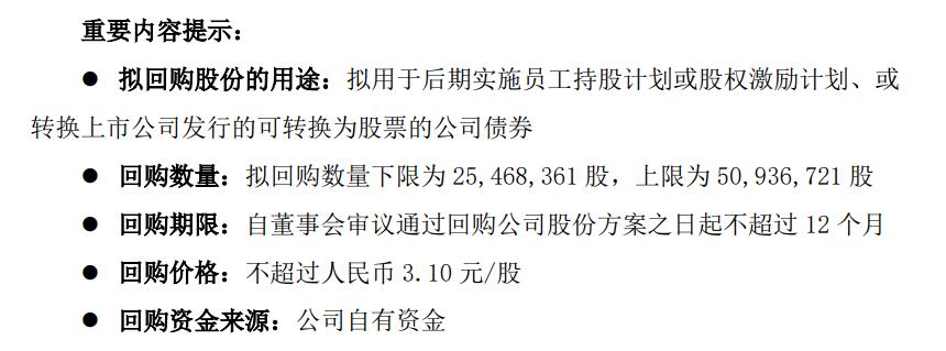 香江控股拟回购公司股份,回购金额上限7895.19万元 将用于股权激励计划