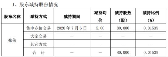 中电环保股东减持公司股份8万股,股份减少0.0153%