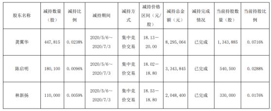 九州通八位股东合计减持公司股份117.73万股 套现约2197.24万元