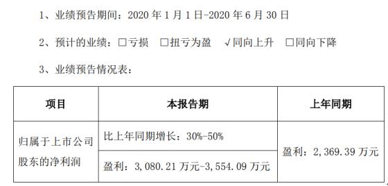 光力科技2020年半年度预计盈利3080.21万元-3554.09万元,同比增长30%-50%