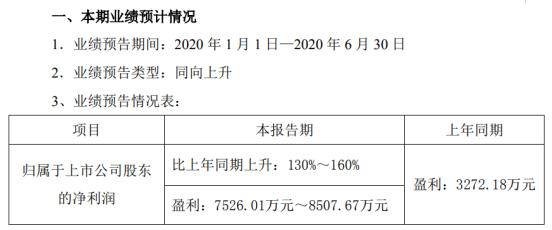 华伍股份2020年半年度预计盈利7526.01万元-8507.67万元,同比增长130%-160%