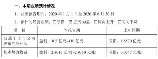 牧原股份2020年半年度预计盈利105亿元–110亿元,上年同期亏损1.56亿元