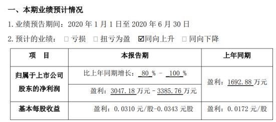 闽发铝业2020年半年度预计盈利3047.18万元–3385.76万元,同比增长80%-100%