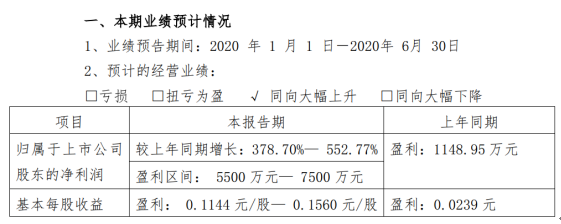 国际实业2020年半年度预计盈利5500万元—7500万元,同比增长378.70%—552.77%