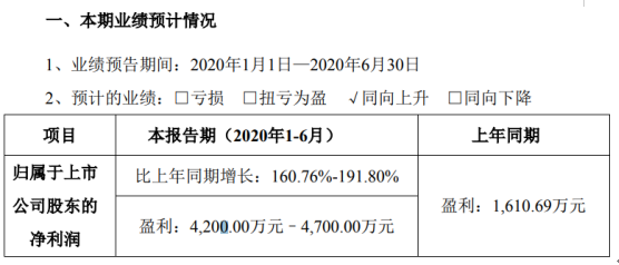 中宠股份2020年半年度预计盈利4200万元–4700万元