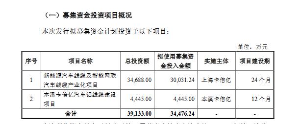 卡倍亿创业板发行上市获得受理 保荐机构为东莞证券