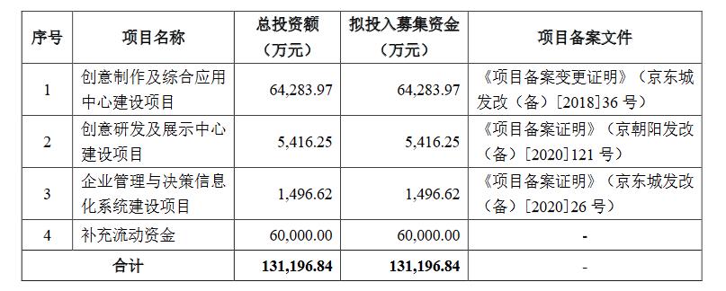 锋尚文化创业板发行上市获得受理 拟募集资金13.12亿元