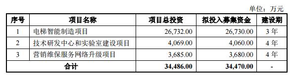 通用电梯创业板发行上市获到受理 拟公开发行不超过6004万股