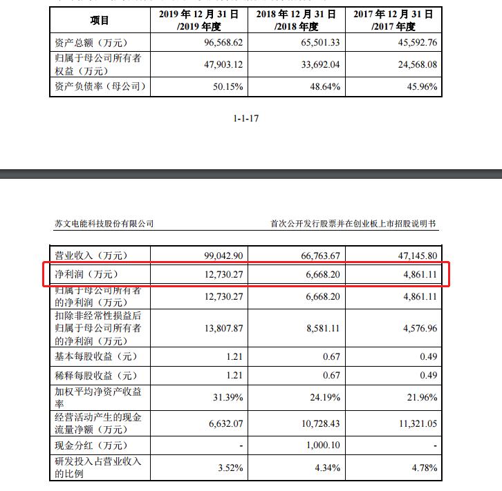 苏文电能创业板发行上市获得受理:2019年净利润较比往年翻一倍