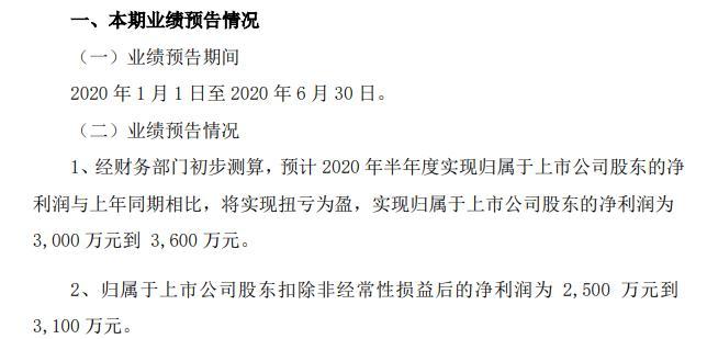 振江股份预计2020年半年度实现净利润为3000万元到3600万元,与上年同期相比将实现扭亏为盈