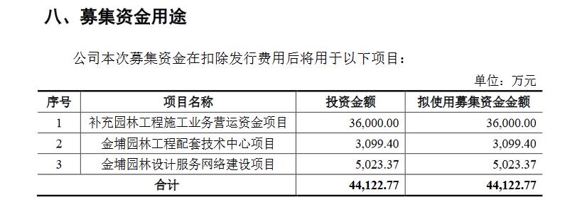 金埔园林创业板发行上市获得受理 保荐机构为广发证券