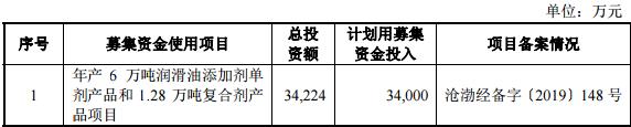 瑞丰新材料创业板发行上市获得受理 保荐机构为东兴证券