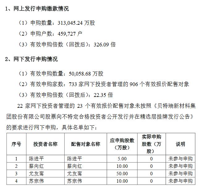 贝特瑞精选层公开发行结果出炉,网上有效申购户数为45.97万户